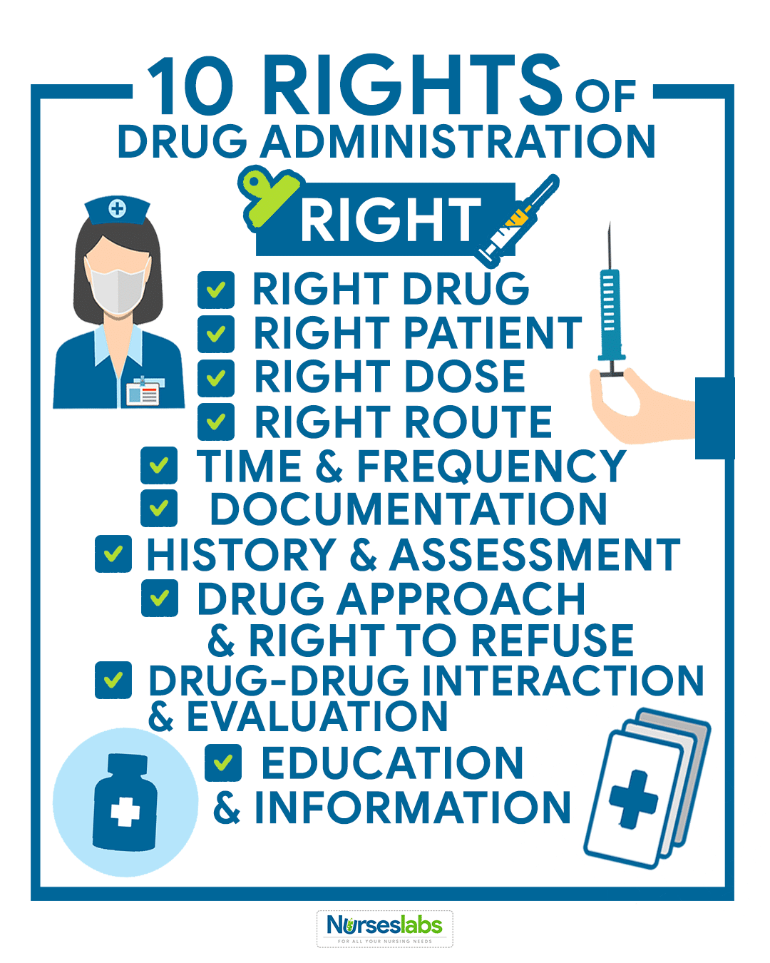 Nine Out Of Ten Nurses Agree >> The 10 Rights Of Drug Administration Nurseslabs