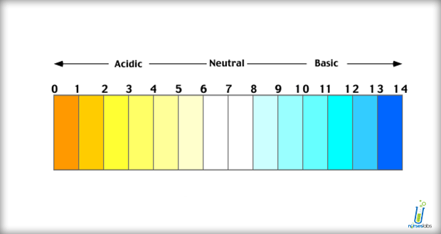 Acid-Base Imbalances