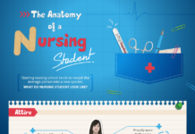 The Anatomy of a Nursing Student