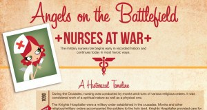 INFOGRAPHIC: Angels on the Battlefield: Nurses at War
