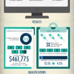 Infographic about Clinical Nurse Leaders