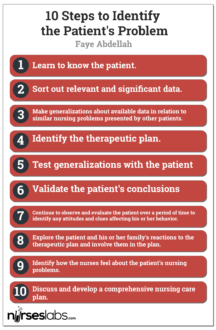 Faye Abdellah's 10 Steps to Identify the Patient's Problem. Click to enlarge.