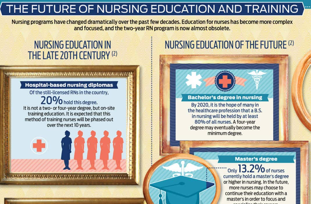 Infographic Nowhere But Up The Future Of Nursing Nurseslabs
