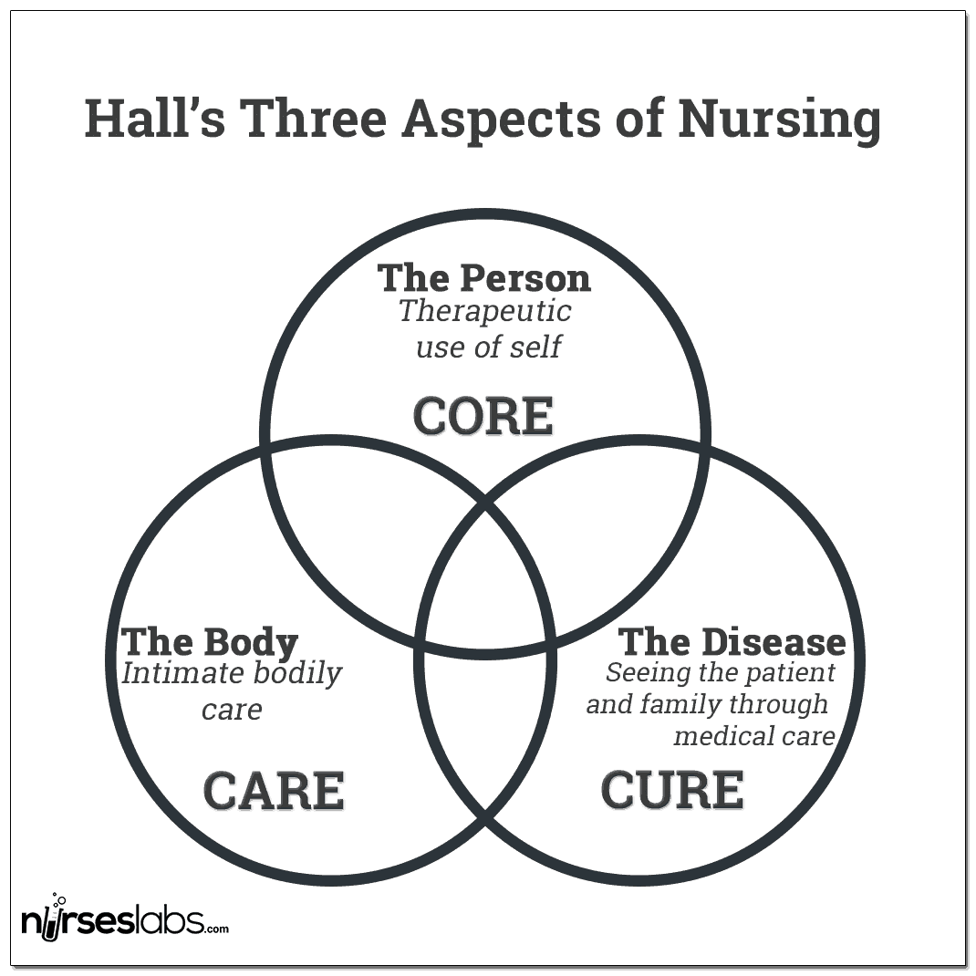 Lydia Hall - Care, Cure, Core Nursing Theory - Nurseslabs