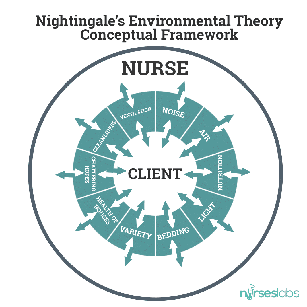 conceptual framework of nightingales environmental theory