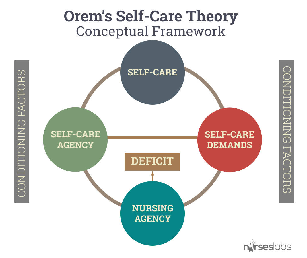 Orem's Self-Care Theory - Conceptual Framework. Click to enlarge.