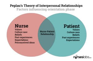 factors influencing nursing practice Nursing career in bahrain: development of a best practice model  factors that  influence their choice to study nursing (spouse, 2000.
