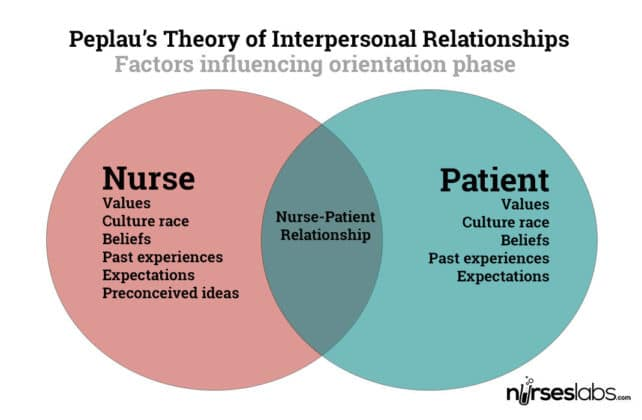 the peplaus interpersonal relationship theory nursing essay Hildegard peplau's work formally began the development, basis and revolution of nursing knowledge for general nursing as well as for psychiatric mental health nursing her underlying philosophical assumptions and interpersonal relations theory not only emphasized the science of nursing that was empirically rooted and dominant from the time, but she illustrated how nursing as an art could.