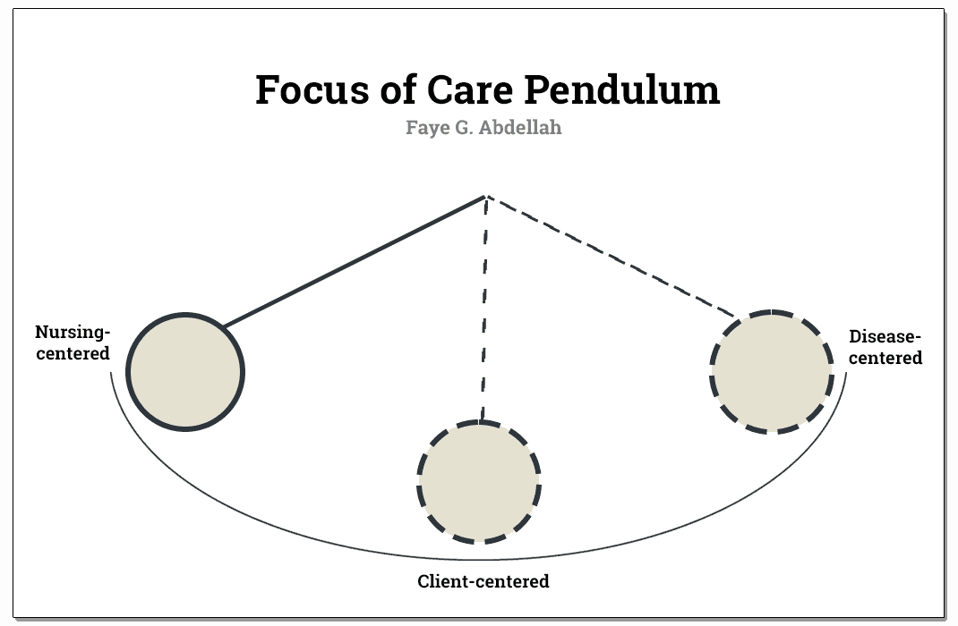 Focus of Care Pendulum of Faye Abdellah's Theory.