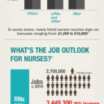 Why Would I Want to be a Nurse? Nursing Infographics