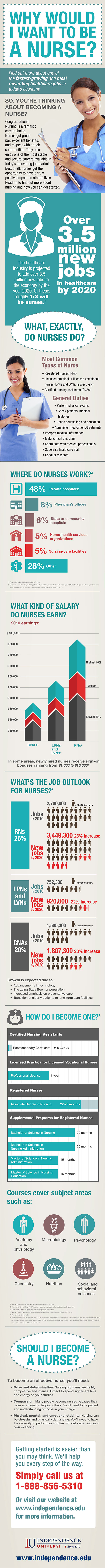 why would i want to be a nurse an infographic nurseslabs nursinginfographicsiu