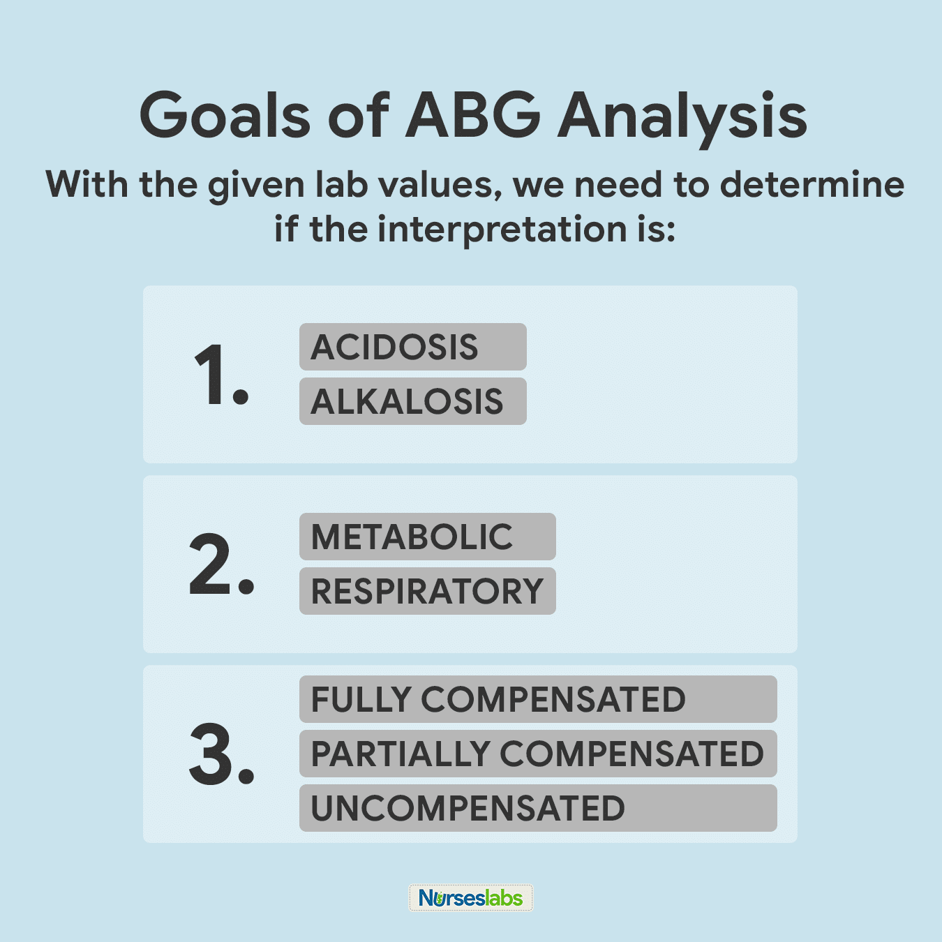 Goals of ABG Analysis using Tic-Tac-Toe Method: To simplify this technique even further, keep these goals in mind.