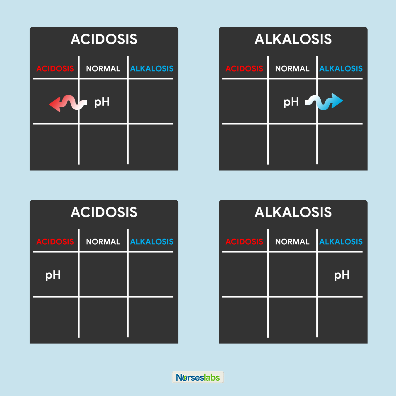 Step 6 - ABG Analysis Tic-Tac-Toe Method - Solving for goal #1. Determining if set of ABG values are ACIDOSIS or ALKALOSIS.
