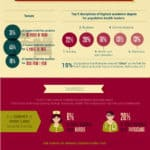 Leadership and Hierarchy in Nursing: An Infographic