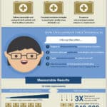 Clinical Nurse Leaders Infographic