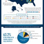 Top Paying Nursing Jobs & the Future of Nurses: An Infographic