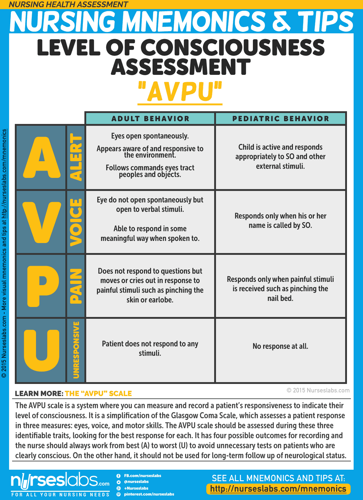 NHA-001: Level of Consciousness Assessment (AVPU) Nursing Mnemonics and Tips