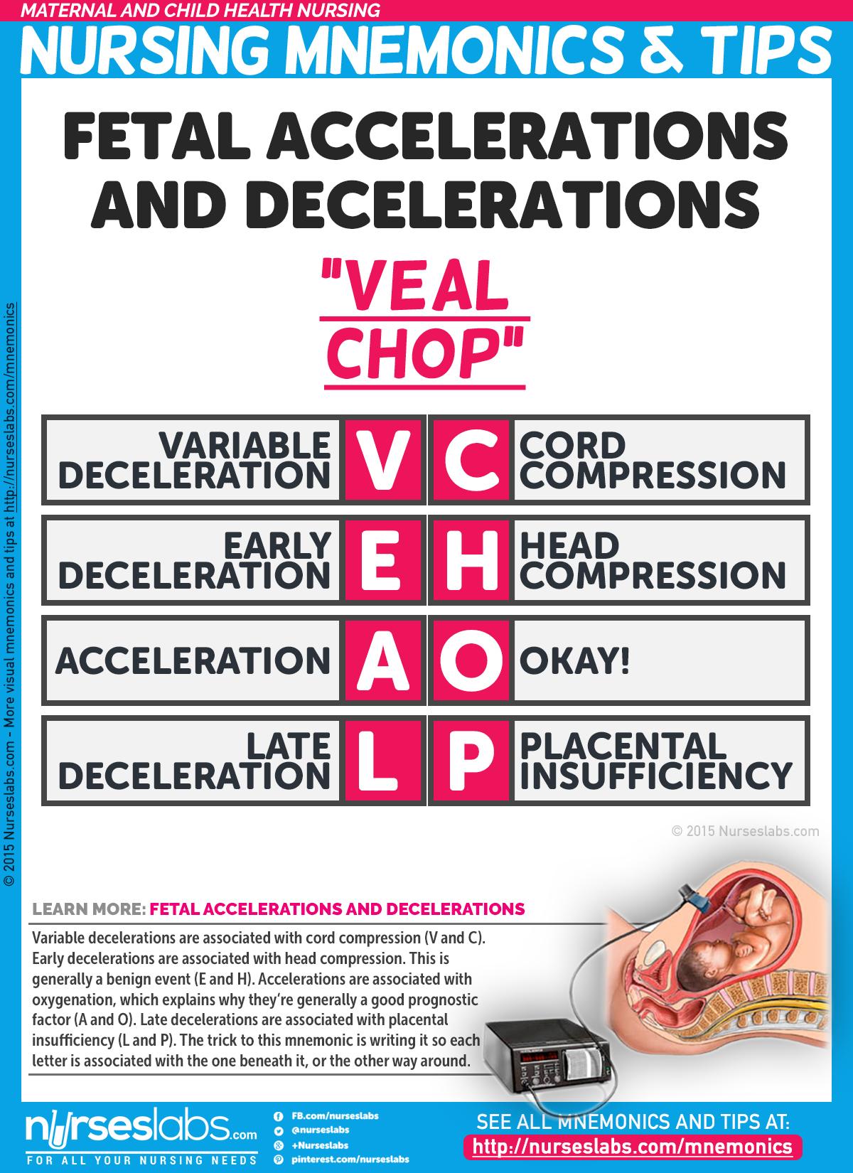 VEAL CHOP nursing mnemonic for Fetal Accelerations and Decelerations