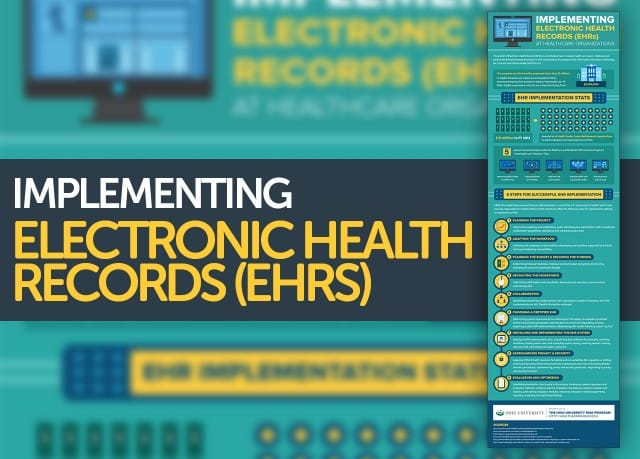 implementing an electronic health record system Implementing an electronic health record system (health informatics): 9781846283307: medicine & health science books @ amazoncom.