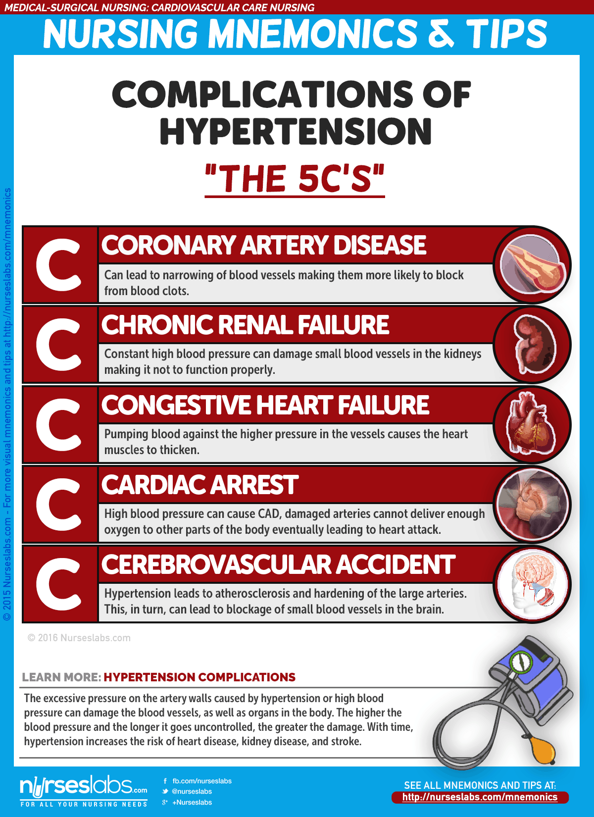 "Hypertension Complications ""5 C's of Hypertension Complications"""