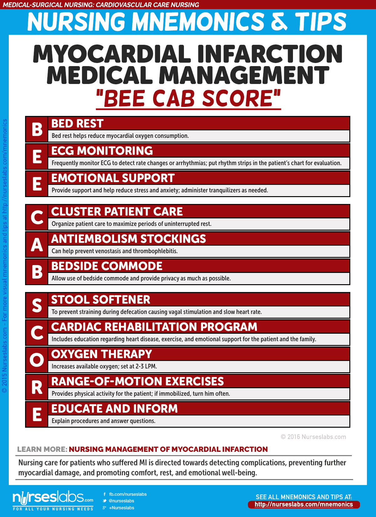 "Myocardial Infarction Nursing Management: ""BEE CAB SCORE"""