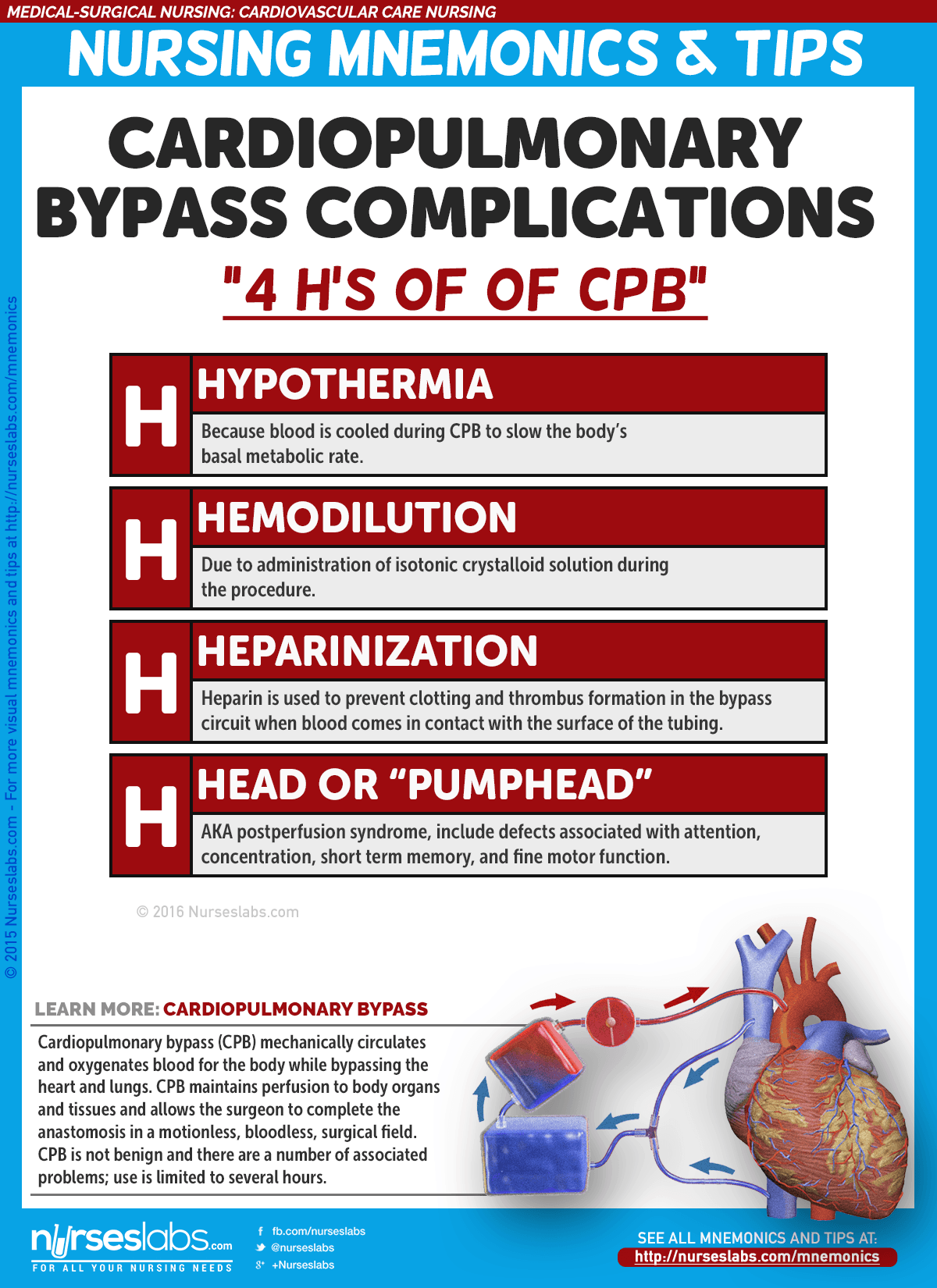 "Cardiopulmonary Bypass Complications ""4 H's of CBP"""