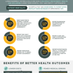 Why Nurses Are Essential to Delivering Cost-Effective Care: An Infographic