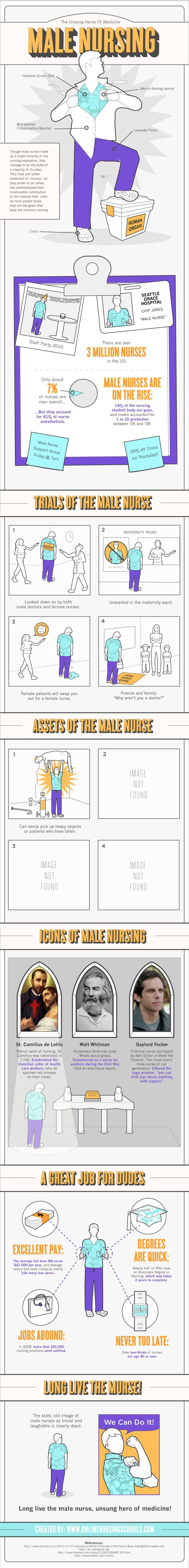Male Nurses Nursing Infographic