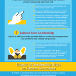 How Nursing Leadership Styles Can Impact Patient Outcomes: An Infographic