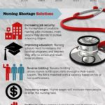 Solving the Nurse Shortage Crisis Infographic