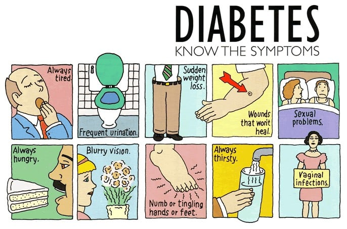 Symptoms of Diabetes Mellitus.