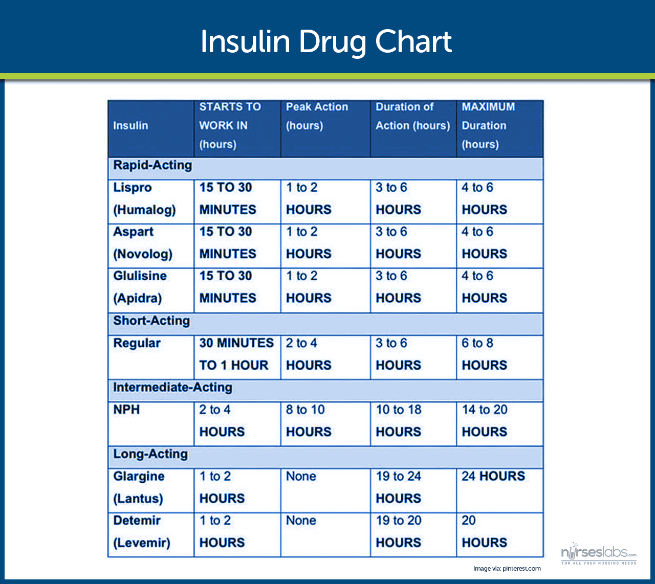 Insulin Drug Chart for Nurses