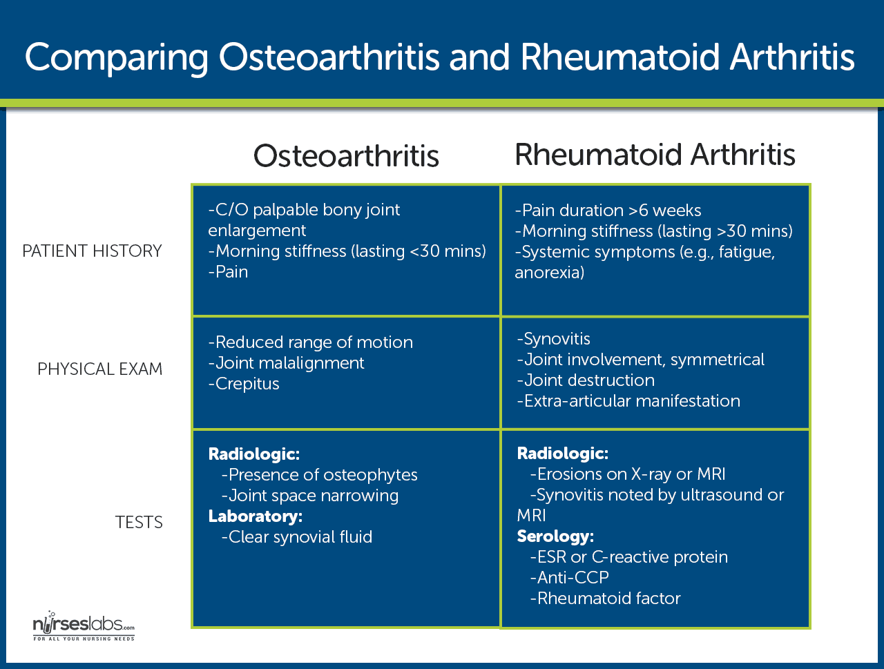 Comparing Osteoarthritis and Rheumatoid Arthritis
