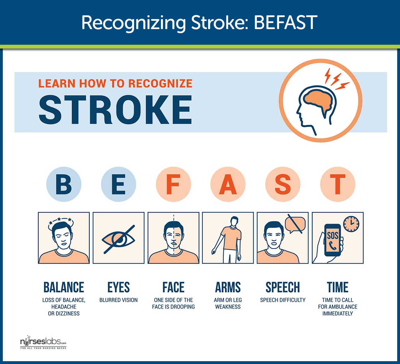Recognizing Stroke