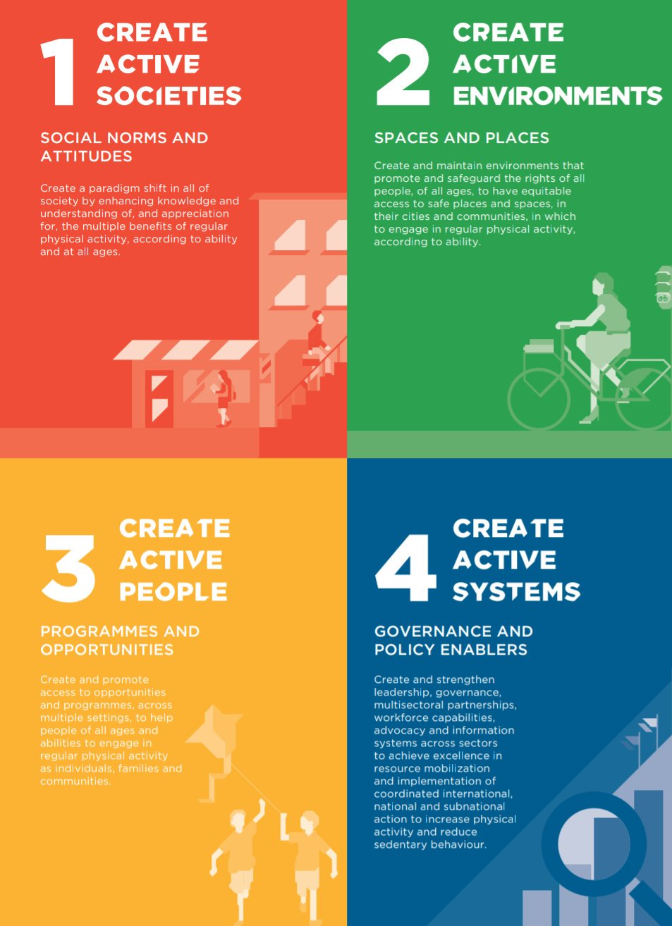 4 Steps to Physical Activity WHO