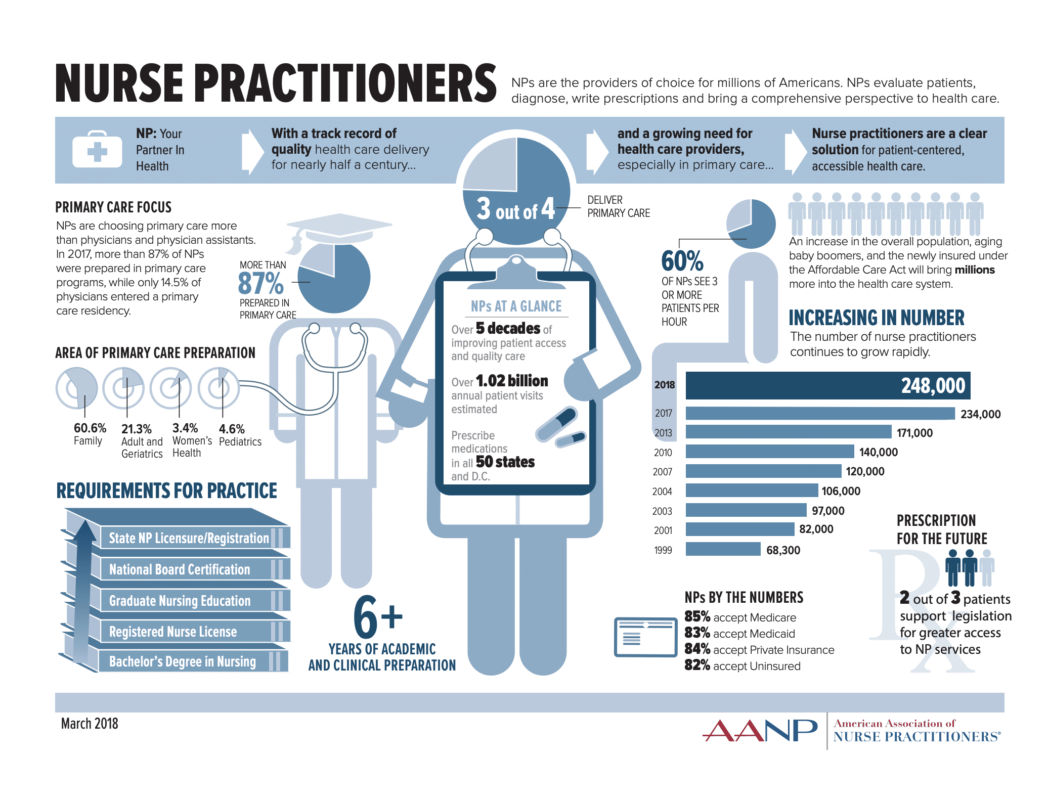 Roles and Statistics about Nurse Practitioners