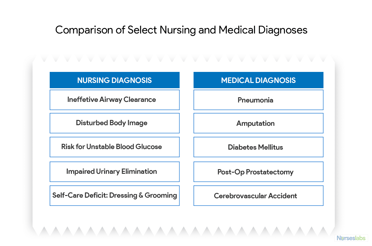 Comparison of Select Nursing and Medical Diagnoses