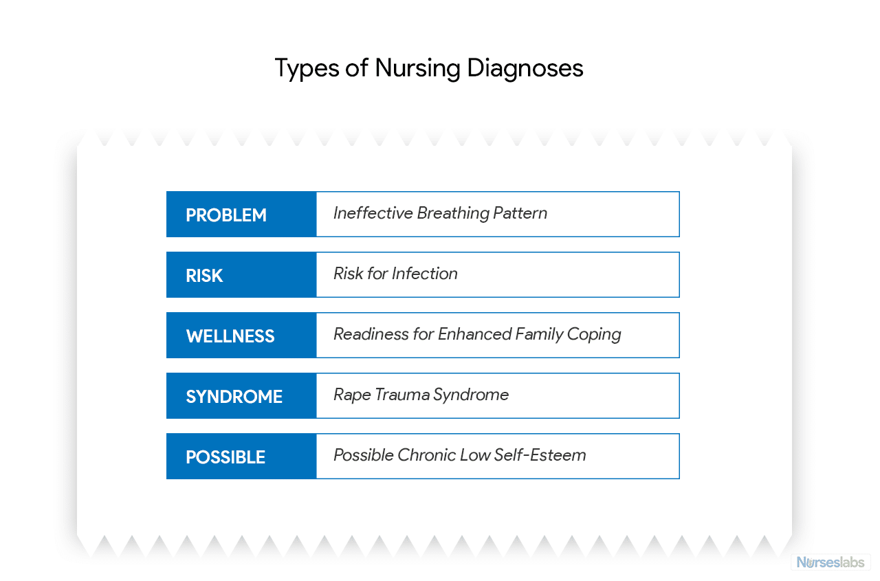 The five types of nursing diagnoses with sample statements.