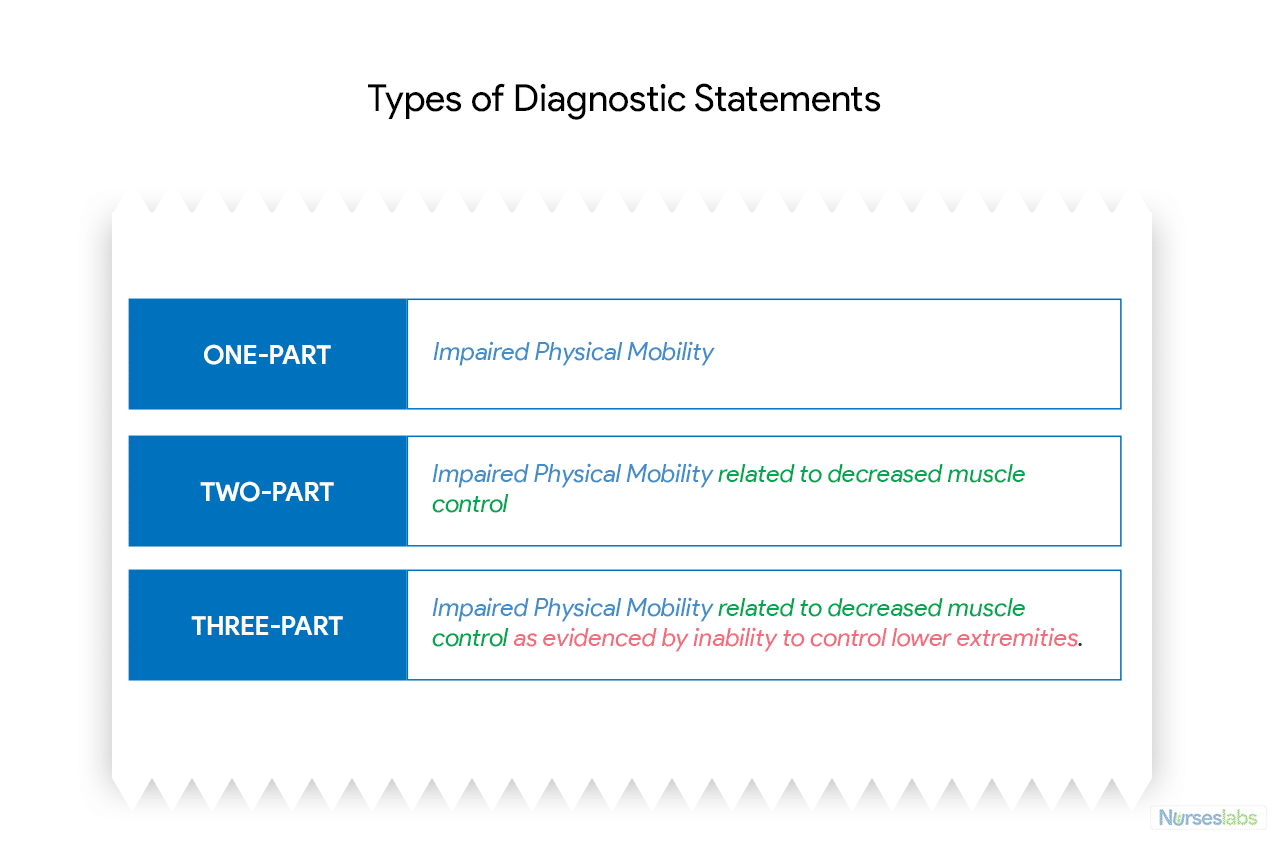Types of diagnostic statements. They could be one-part, two-part, or three-part.