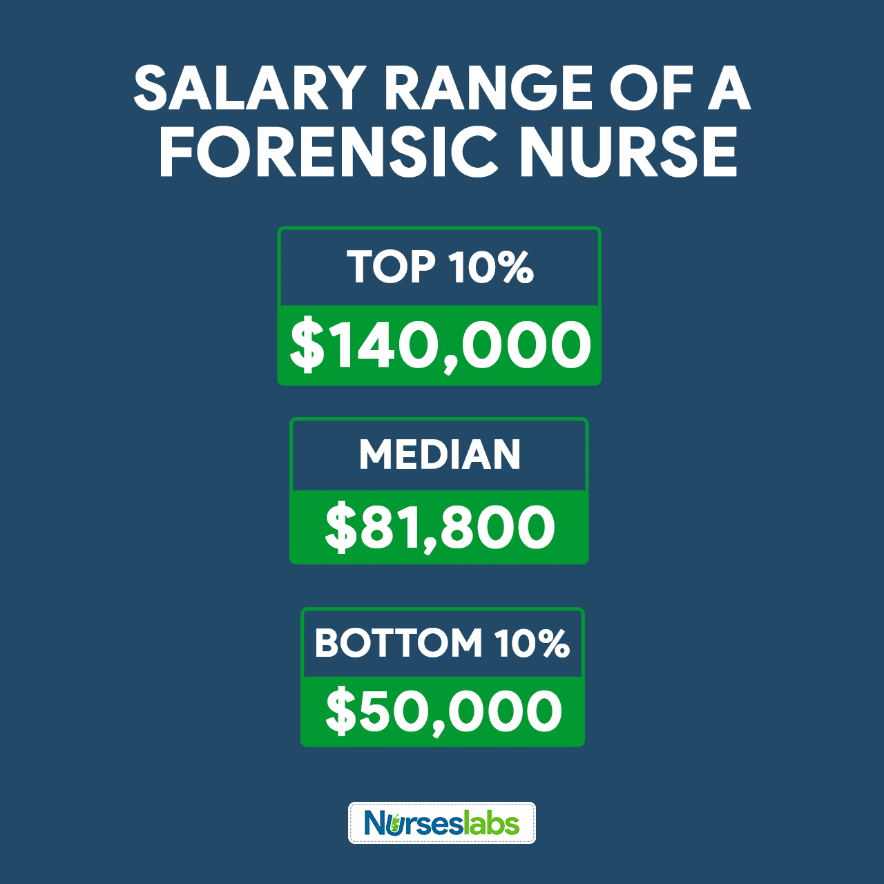 What is the salary range of a forensic nurse?
