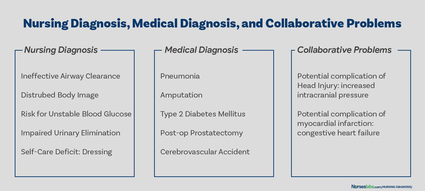 Examples of different nursing diagnoses, medical diagnoses, and collaborative problems – to show comparison.