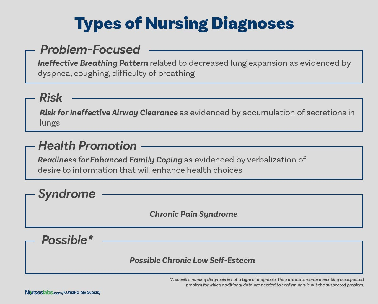 TYPES OF NURSING DIAGNOSES. The four types of nursing diagnosis are Actual (Problem-Focused), Risk, Health Promotion, and Syndrome.