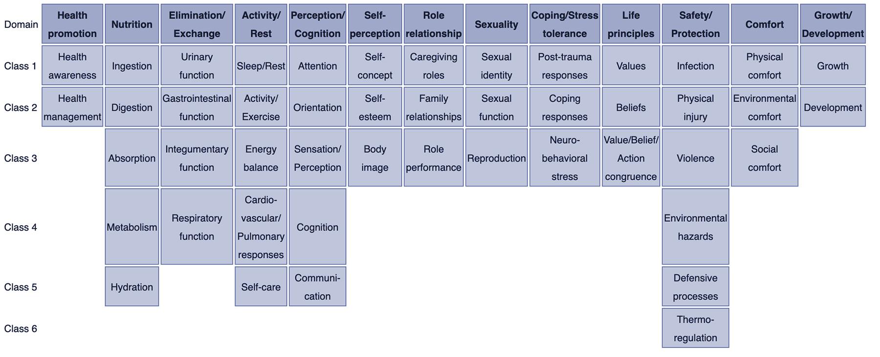 Nursing Diagnosis Guide For 2021 Complete List Tutorial Nurseslabs