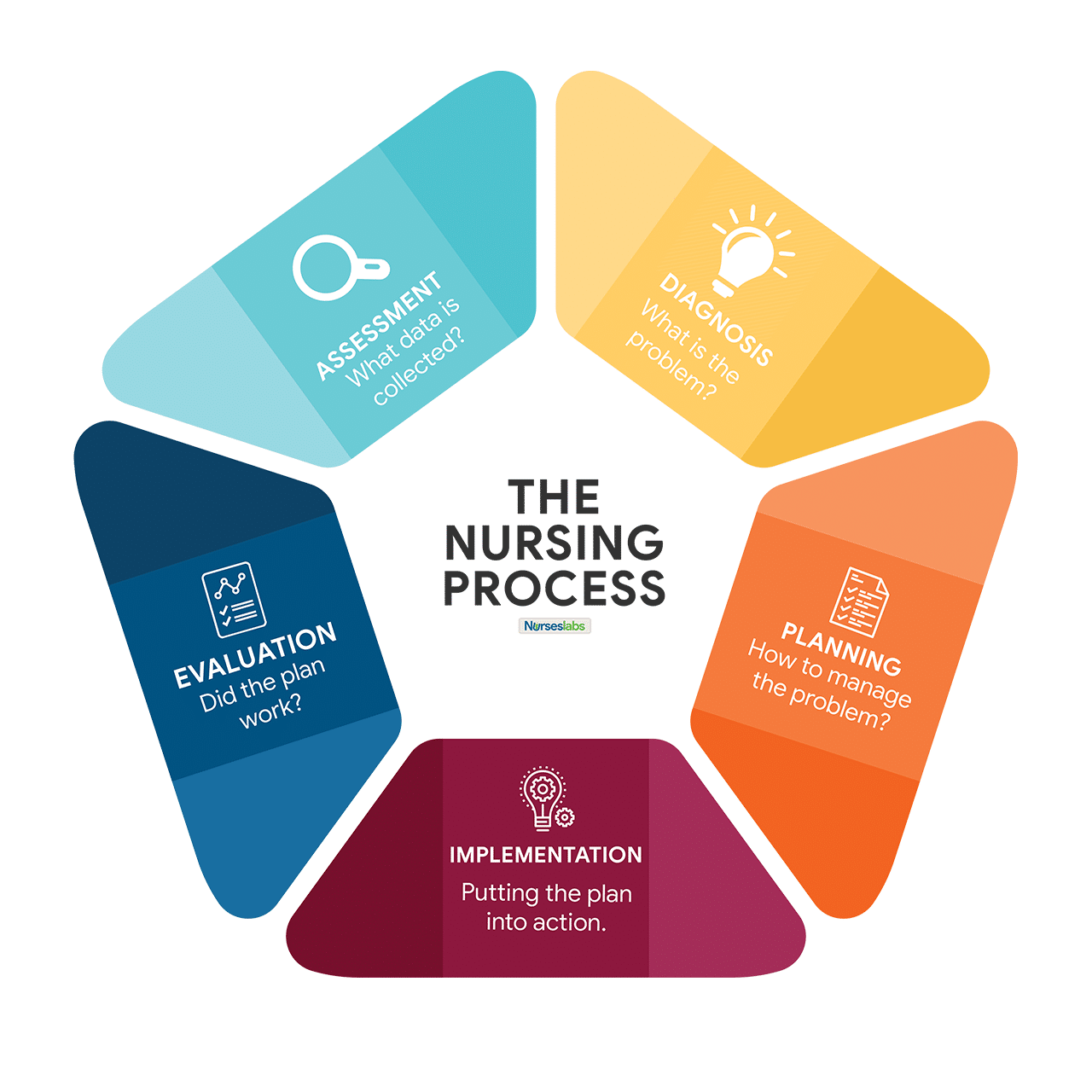 "The Nursing Process, also known as the ""ADPIE"""