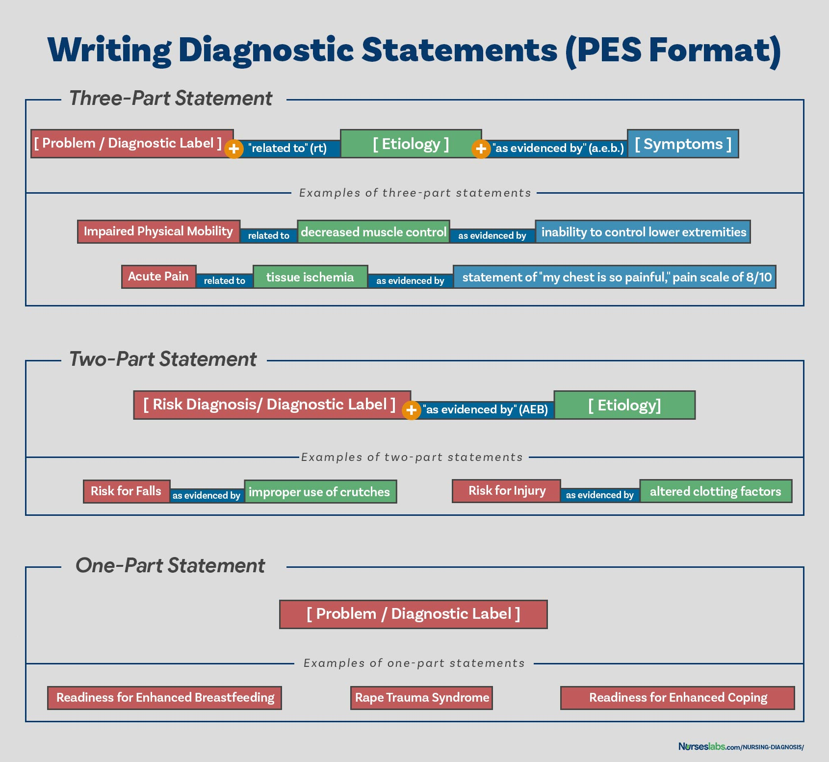 USING THE PES FORMAT. Writing nursing diagnoses using the PES format.