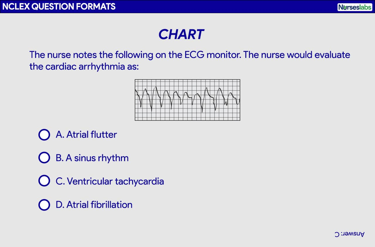 Chart or Exhibit Alternate Format for the NCLEX