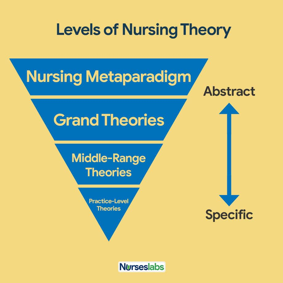 Levels of Nursing Theory According to Abstraction