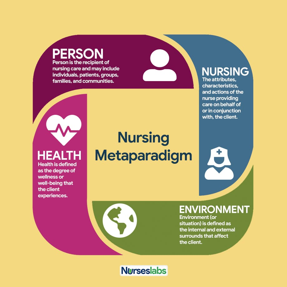 Nursing Metaparadigm in Nursing Theories