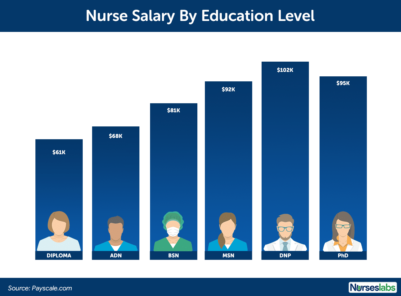 Nurse Salary and Nursing Education Level or Degree