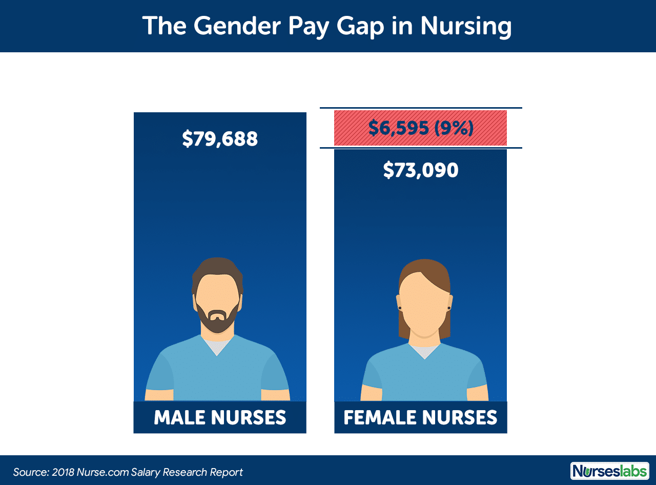 Gender Pay Gap in Nursing-Male vs Female Nurse Salaries